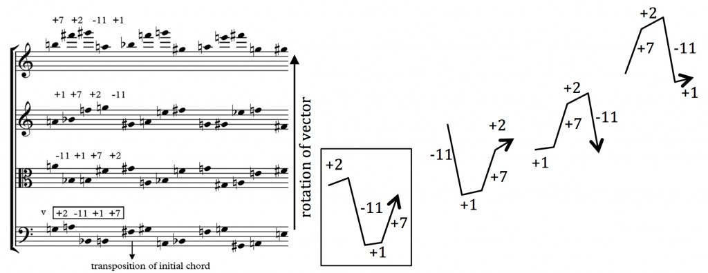 Figure 1 - Rotational vectorial harmony along with the morphological depiction of the interval vector