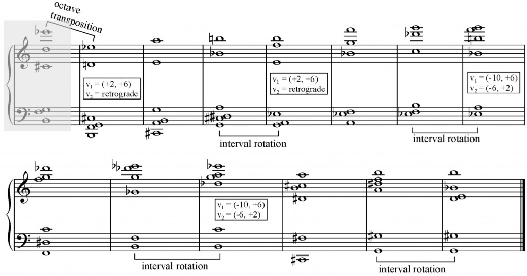 Figure 3 - Underlying harmony for III. Allegro of Aquecimento Global