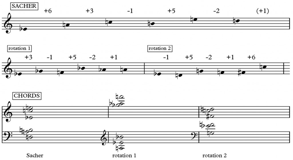 Figure 7 - The construction of harmony in Boulez's Derive I (1984). Only the first three chords are shown